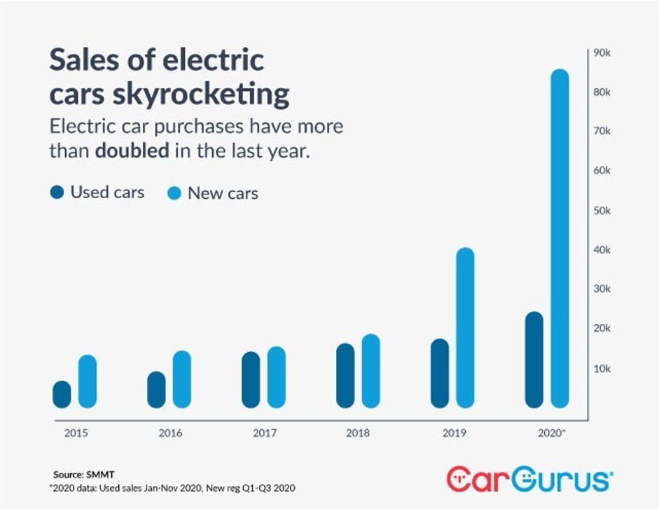 Sales of electric cars skyrocketing. Electric car purchases have more than doubled in the last year. Source: SMMT.