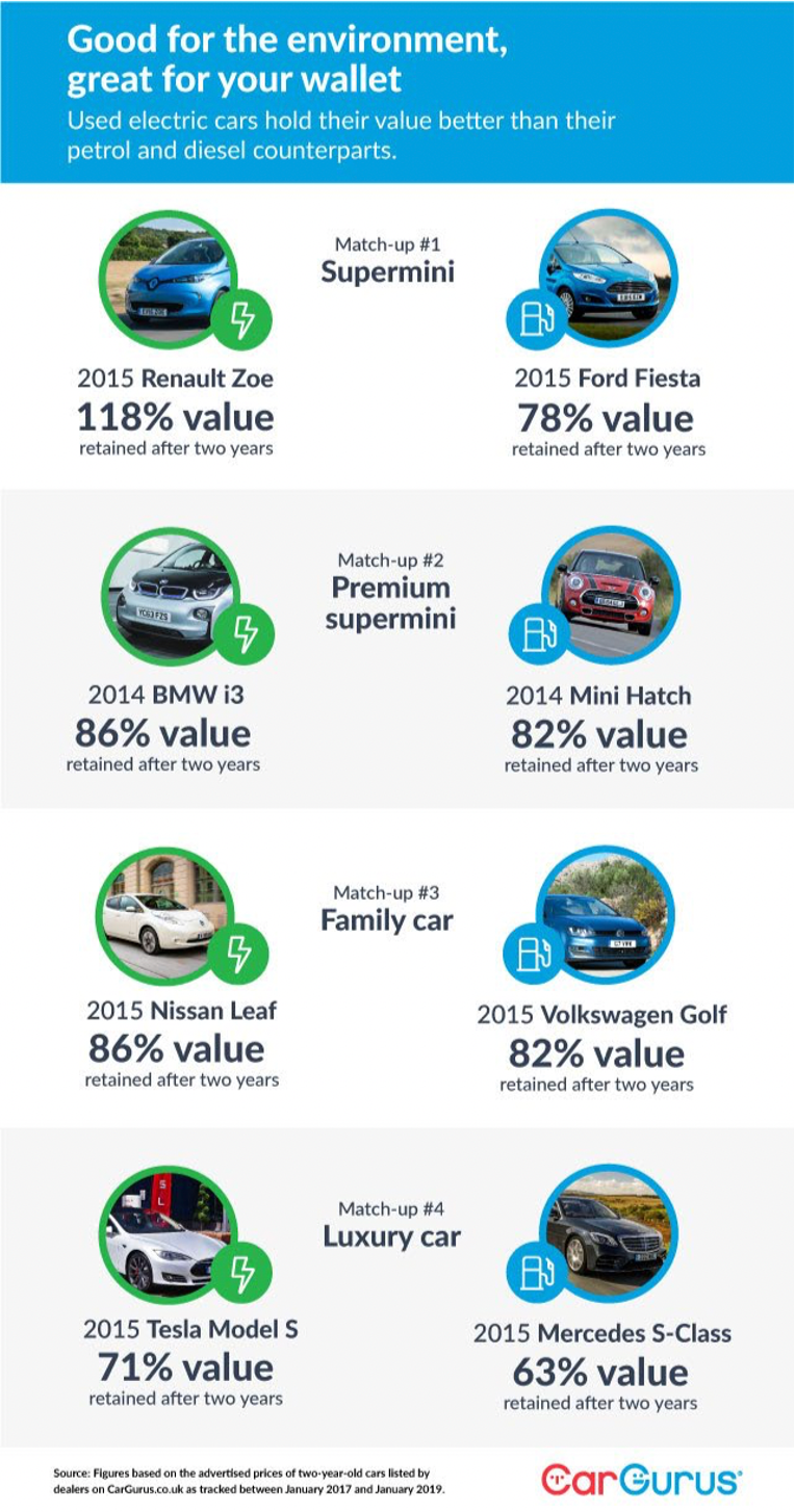 Good for the environment, great for your wallet. Used electric cars hold their value better than their petrol and diesel counterparts. Source: CarGurus.co.uk.