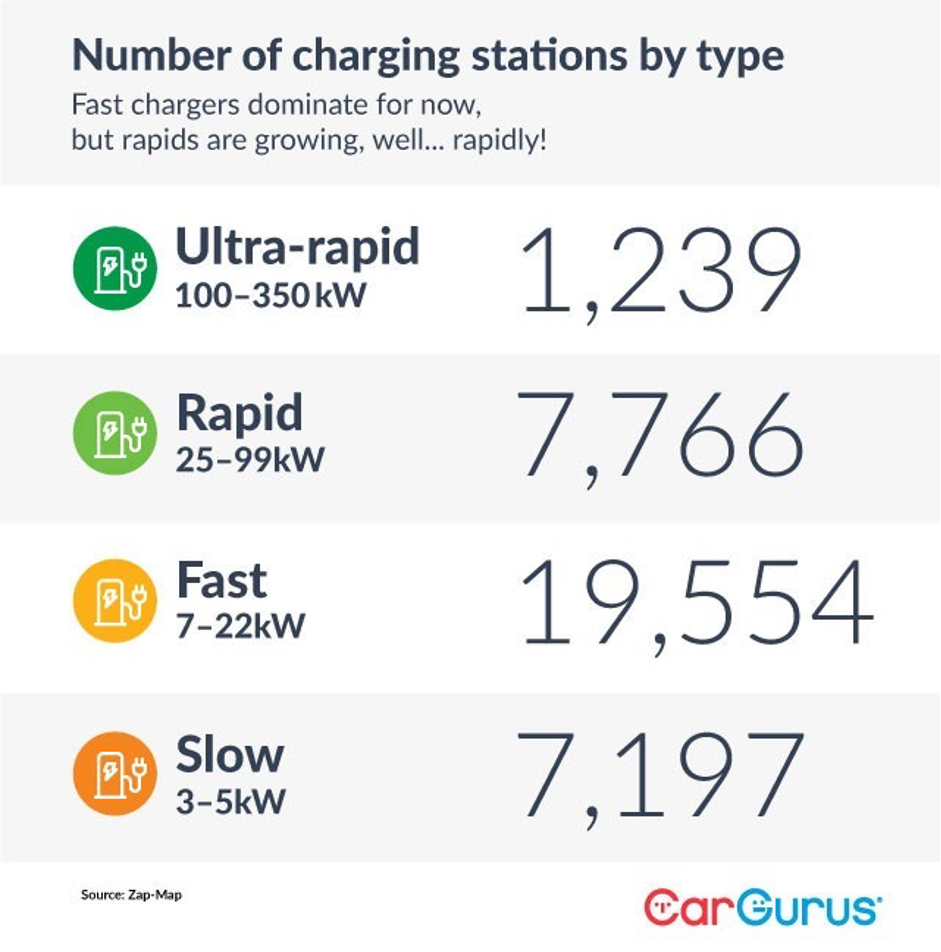 Number of charging stations by type. Fast chargers dominate for now, but rapids are growing, well…rapidly! Ultra-rapid (100-350 kW): 1,239. Rapid (25-99 kW): 7,766. Fast (7-22 kW): 19,554. Slow (3-5 kW): 7,197. Source: Zap-Map.