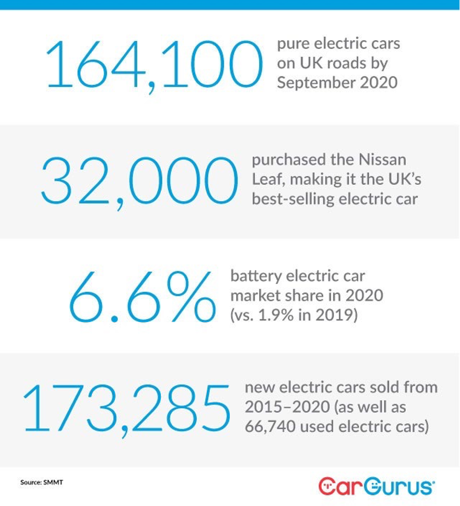 164,100 pure electric cars on UK roads by September 2020. 32,000 purchased the Nissan Leaf, making it the UK's best-selling electric car. 6.6% battery electric car market share in 2020 (vs. 1.9% in 2019). 173,285 new electric cars sold from 2015-2020 (as well as 66,740 used electric cars). Source: SMMT.